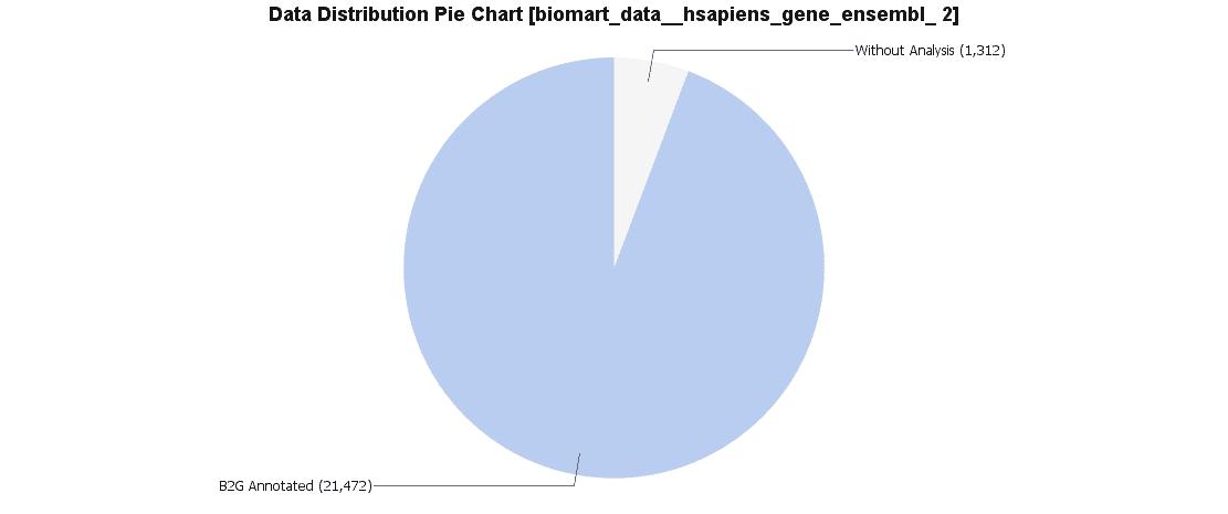Pie Chart Ensemble