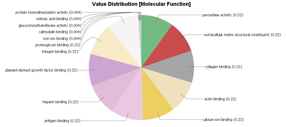 multilevel Pie Chart