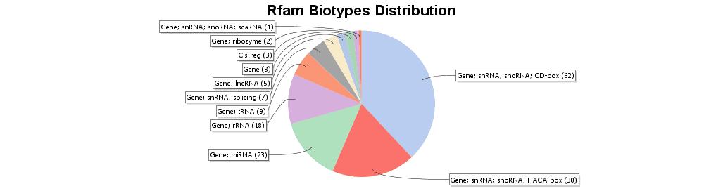 rfambiotypes