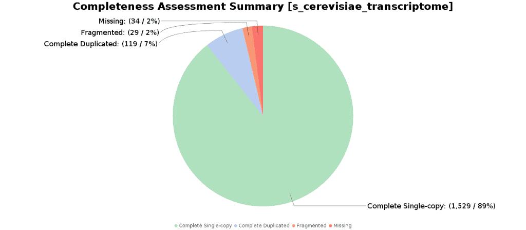 Completeness Assessment Summary