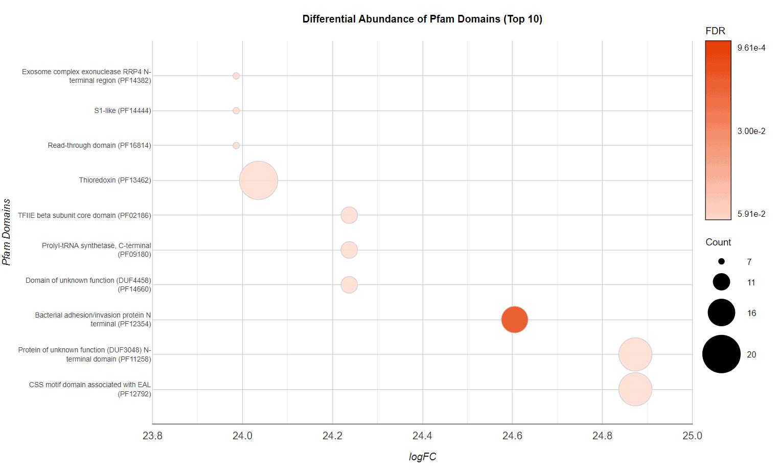 bubble_chart
